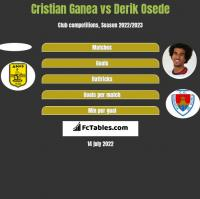 Cristian Ganea vs Derik Osede h2h player stats