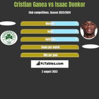 Cristian Ganea vs Isaac Donkor h2h player stats