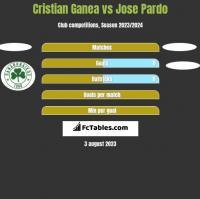 Cristian Ganea vs Jose Pardo h2h player stats