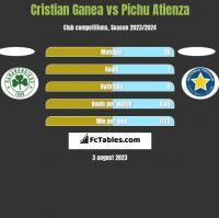 Cristian Ganea vs Pichu Atienza h2h player stats