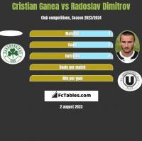Cristian Ganea vs Radoslav Dimitrov h2h player stats