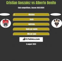Cristian Gonzalez vs Alberto Benito h2h player stats