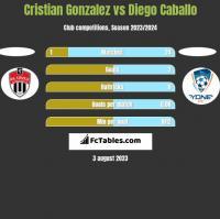 Cristian Gonzalez vs Diego Caballo h2h player stats
