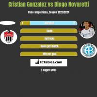 Cristian Gonzalez vs Diego Novaretti h2h player stats