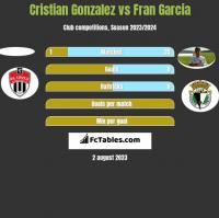 Cristian Gonzalez vs Fran Garcia h2h player stats
