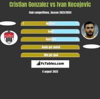 Cristian Gonzalez vs Ivan Kecojevic h2h player stats
