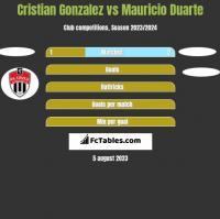 Cristian Gonzalez vs Mauricio Duarte h2h player stats