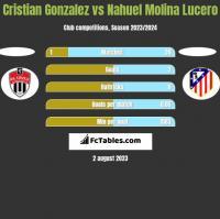 Cristian Gonzalez vs Nahuel Molina Lucero h2h player stats