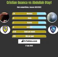 Cristian Guanca vs Abdullah Otayf h2h player stats