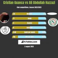 Cristian Guanca vs Ali Abdullah Hazzazi h2h player stats