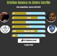 Cristian Guanca vs Andre Carrillo h2h player stats
