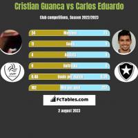 Cristian Guanca vs Carlos Eduardo h2h player stats
