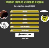 Cristian Guanca vs Danilo Asprilla h2h player stats