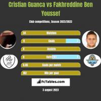 Cristian Guanca vs Fakhreddine Ben Youssef h2h player stats