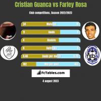 Cristian Guanca vs Farley Rosa h2h player stats