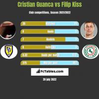 Cristian Guanca vs Filip Kiss h2h player stats