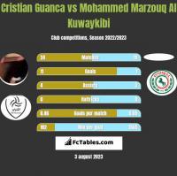Cristian Guanca vs Mohammed Marzouq Al Kuwaykibi h2h player stats