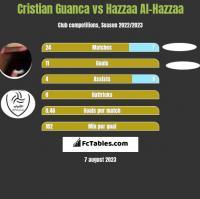 Cristian Guanca vs Hazzaa Al-Hazzaa h2h player stats