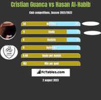 Cristian Guanca vs Hasan Al-Habib h2h player stats