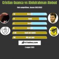 Cristian Guanca vs Abdulrahman Alobud h2h player stats