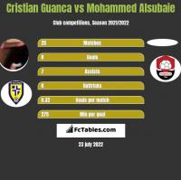 Cristian Guanca vs Mohammed Alsubaie h2h player stats