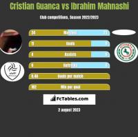 Cristian Guanca vs Ibrahim Mahnashi h2h player stats