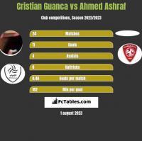 Cristian Guanca vs Ahmed Ashraf h2h player stats