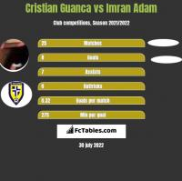 Cristian Guanca vs Imran Adam h2h player stats