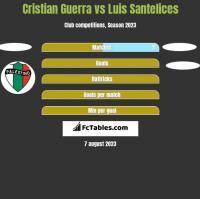 Cristian Guerra vs Luis Santelices h2h player stats
