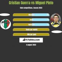 Cristian Guerra vs Miguel Pinto h2h player stats