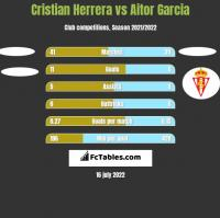 Cristian Herrera vs Aitor Garcia h2h player stats