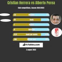 Cristian Herrera vs Alberto Perea h2h player stats