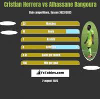 Cristian Herrera vs Alhassane Bangoura h2h player stats