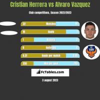 Cristian Herrera vs Alvaro Vazquez h2h player stats