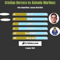 Cristian Herrera vs Antonio Martinez h2h player stats