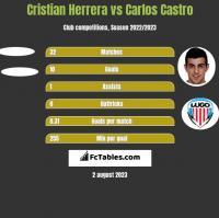 Cristian Herrera vs Carlos Castro h2h player stats