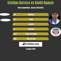 Cristian Herrera vs David Aganzo h2h player stats