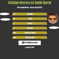 Cristian Herrera vs David Barral h2h player stats