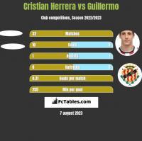 Cristian Herrera vs Guillermo h2h player stats