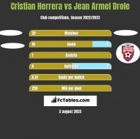 Cristian Herrera vs Jean Armel Drole h2h player stats