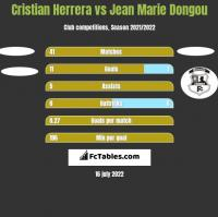 Cristian Herrera vs Jean Marie Dongou h2h player stats
