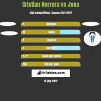 Cristian Herrera vs Jona h2h player stats