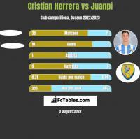 Cristian Herrera vs Juanpi h2h player stats