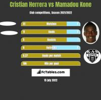 Cristian Herrera vs Mamadou Kone h2h player stats