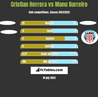 Cristian Herrera vs Manu Barreiro h2h player stats