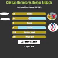 Cristian Herrera vs Nestor Albiach h2h player stats