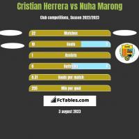 Cristian Herrera vs Nuha Marong h2h player stats