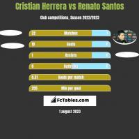 Cristian Herrera vs Renato Santos h2h player stats