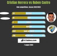 Cristian Herrera vs Ruben Castro h2h player stats