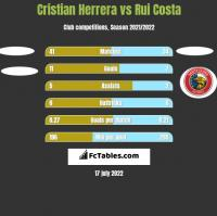 Cristian Herrera vs Rui Costa h2h player stats